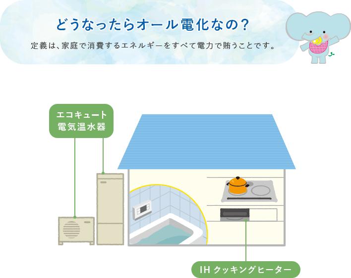 オール電化の定義は、家庭で消費するエネルギーをすべて電力で賄うことです。