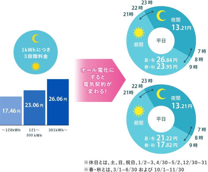 電力量料金の単価イメージ