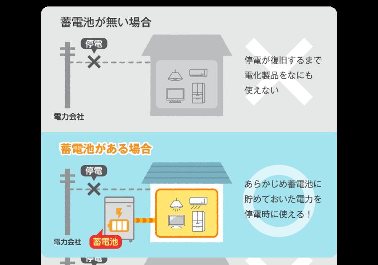 蓄電量の範囲内で停電していても電力が使える!