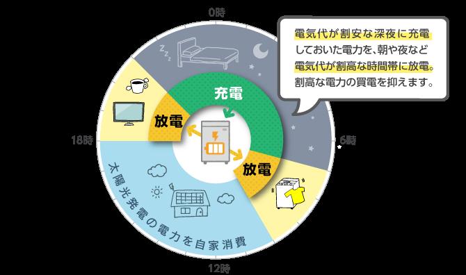 経済性モードによる電力活用のイメージ