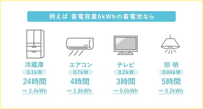 蓄電容量6kWhの蓄電池の場合