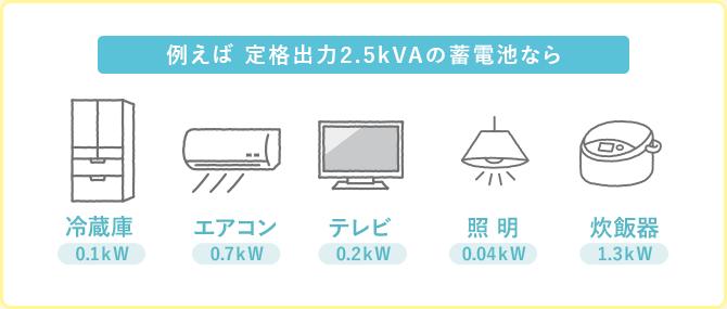 定格出力2.5kVAの蓄電池の場合