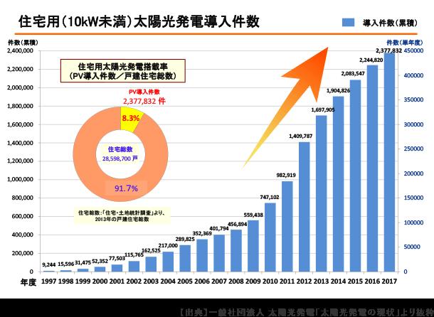 住宅用太陽光発電導入件数