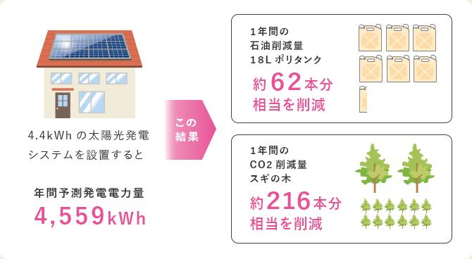 年間予測発電電力量と環境に及ぼす結果