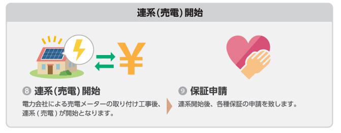 【連係(売電)開始】