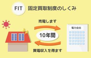 FIT 固定価格買取制度 イメージ