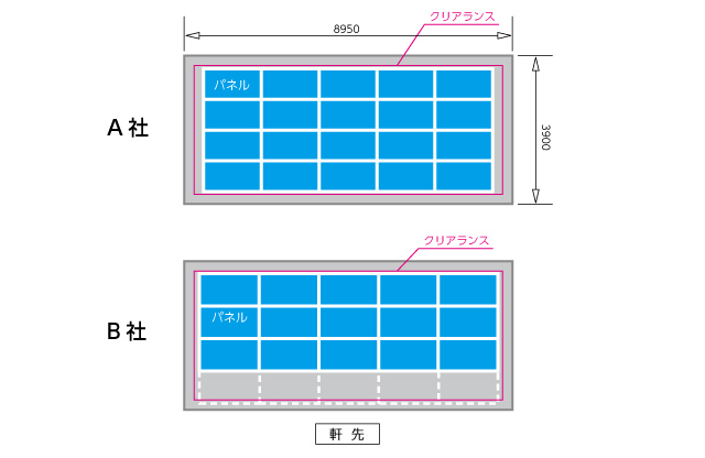 太陽光パネルメーカーの違いによる設置容量の差