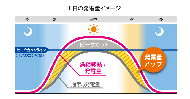 過積載太陽光発電システムの1日の発電推移