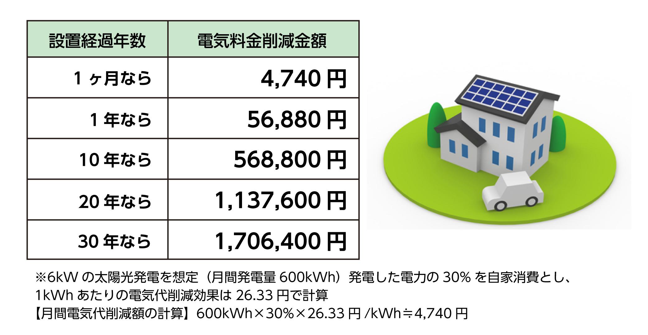 太陽光発電で電気代削減